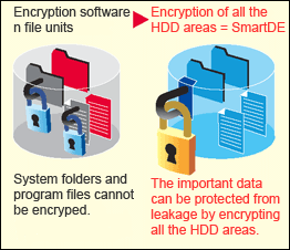 Toshiba Smart Data Encryption Solution HDD