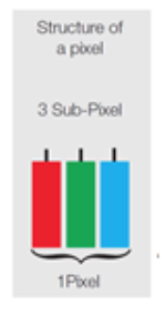 What are pixels and subpixels?