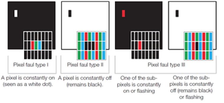 What types of pixel faults might I encounter?
